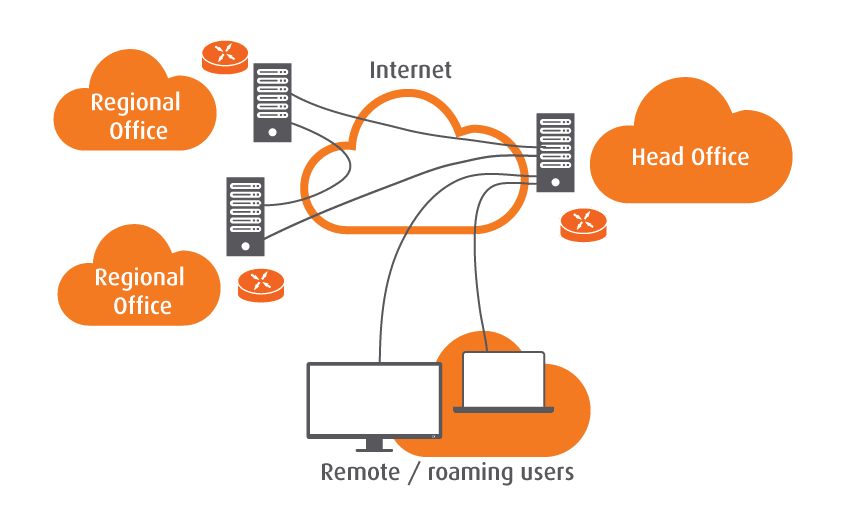Hosted Server - Cloud IT Services Sydney - Essential IT
