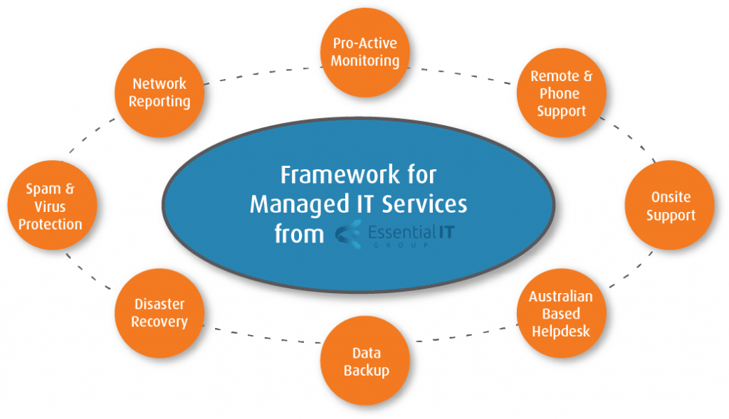 Managed IT Support Services - Essential IT